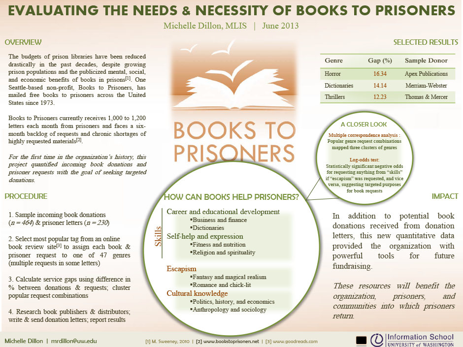 Books to Prisoners: Materials Assessment and Donation