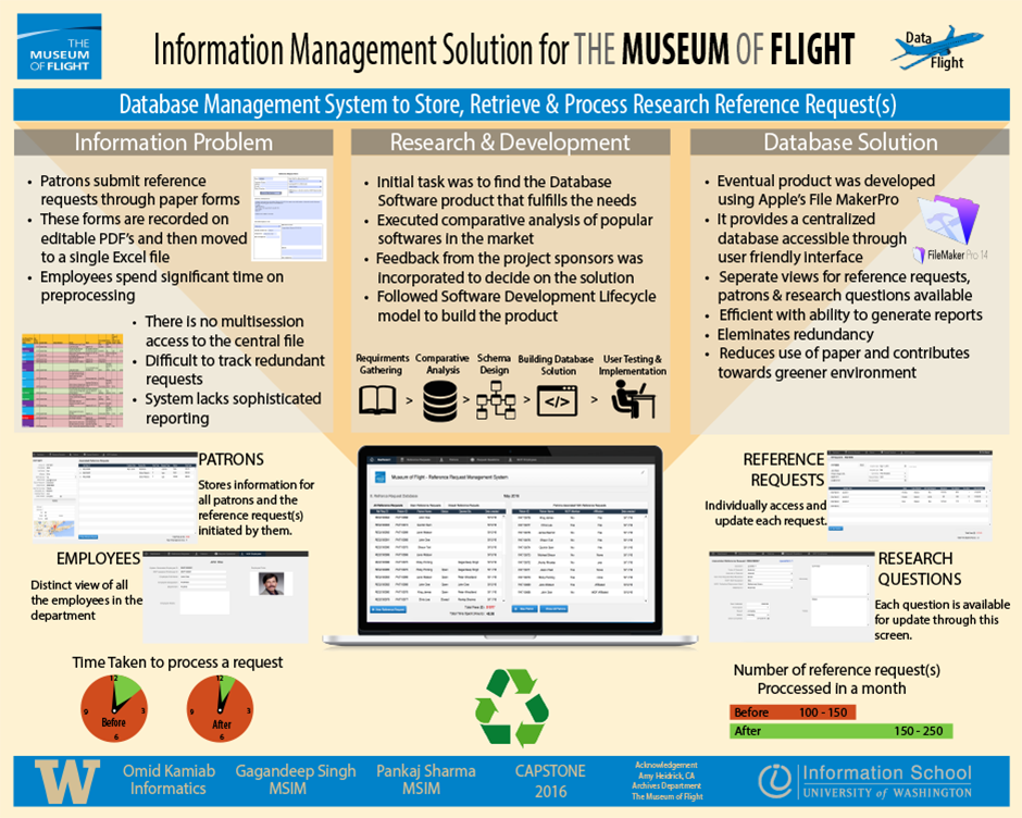 Information Management Solution for The Museum of Flight