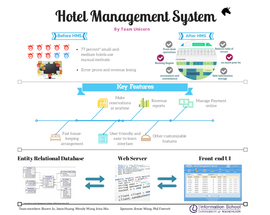 Small hotel management system information school university of once one of our team members jason travelled to the west coast of the us and stayed in a small and cozy hotel he was surprised to see the front desk ccuart Images
