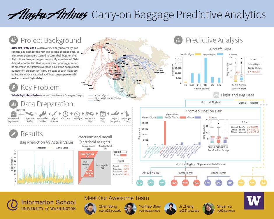 Alaska Airlines Carry On Bag Predictive Analysis