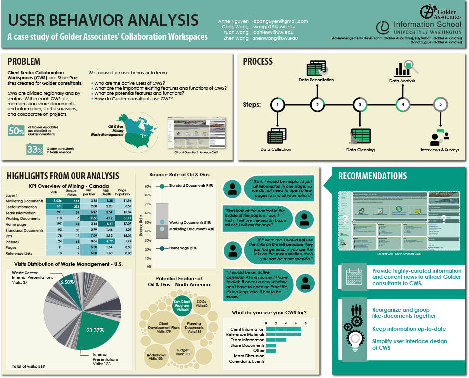 information behavior Information seeking behavior is the act of actively seeking information in order to answer a specific query information searching behavior is the behavior which.