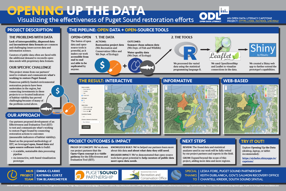 Opening Up the Data: Visualizing the effectiveness of Puget Sound