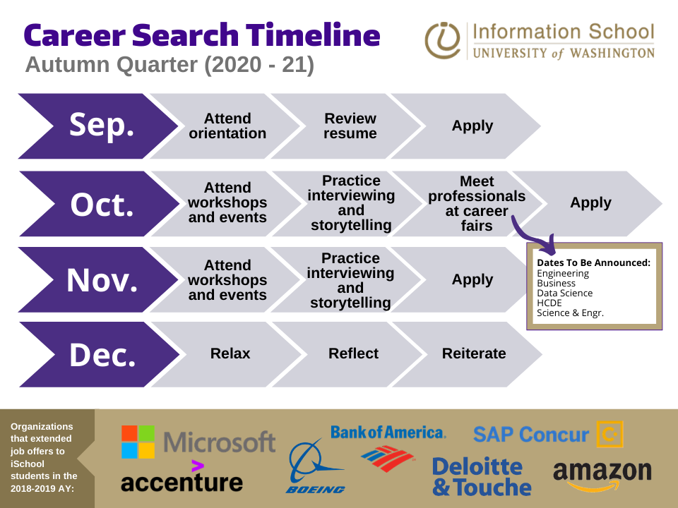Image displays breakdown of Fall recruiting timeline which begins in late September with info sessions and continues to networking at fall and winter career fairs.