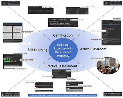 Poster: Skill it Up