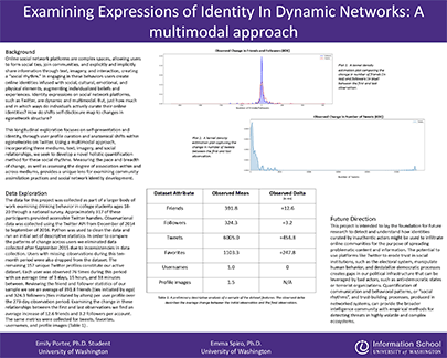 Poster: Examining Expressions of Identity in Dynamic Networks: A Multimodal Approach