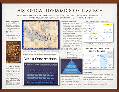 Poster: Historical Dynamics of 1177 BCE