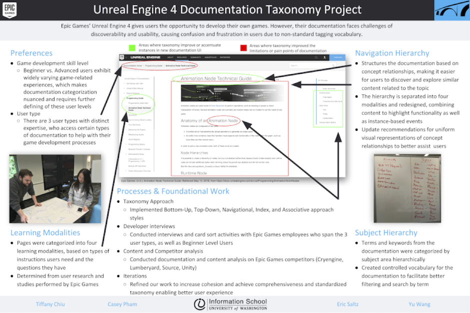 Unreal Engine 4 Documentation Taxonomy Project | Information